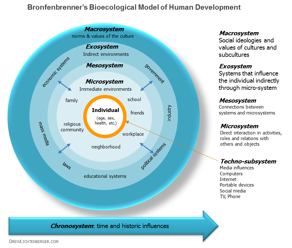 Bronfenbrenner's Bioecological Model Graphic